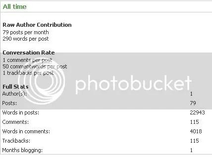 Stats deste blog com o Blogmetrics