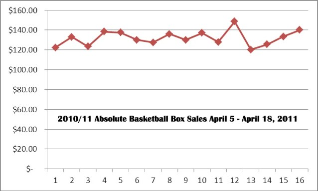 2010-11 Panini Absolute Basketball Box Price Graph