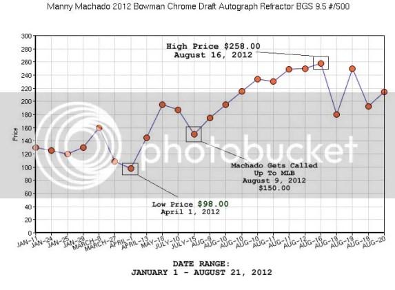 Manny Machado Price Graph