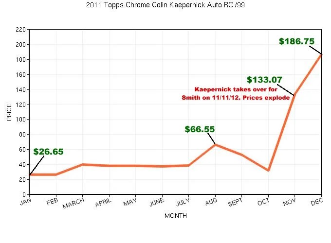 2011 Topps Chrome Colin Kaepernick Autograph Graph
