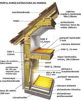 perfil pared casas entramado de madera