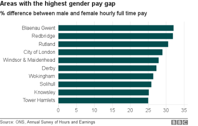 Equal pay day: What is the gender pay gap like where you ...