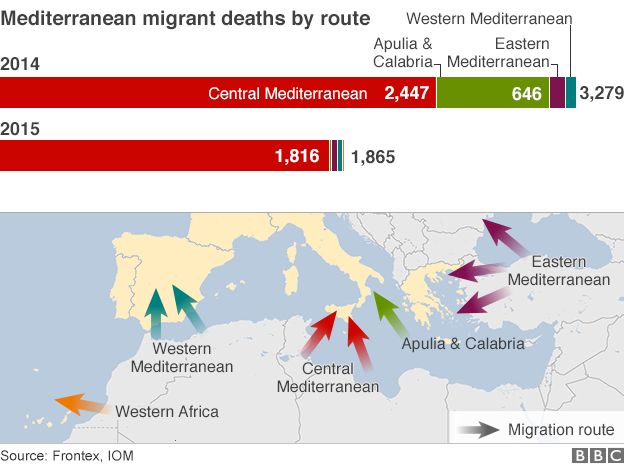 Migrant routes in Mediterranean and deaths 2014/15