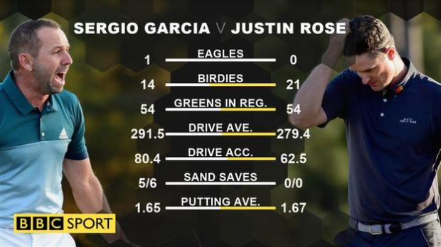 Sergio Garcia pips Justin Rose to the 2017 Masters