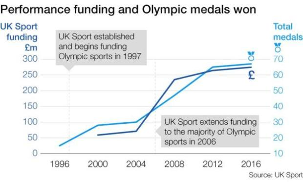 GB Funding to medals