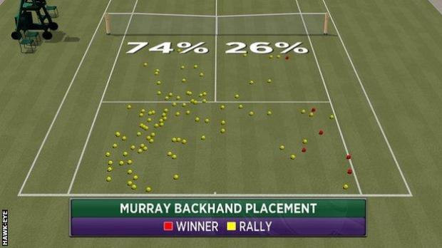 Murray backhand placement