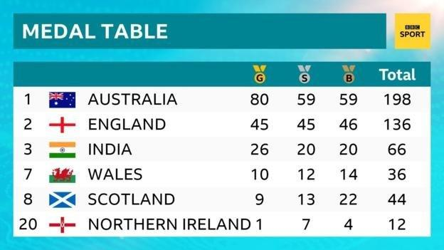 Gold Coast 2018 final medal table: 1st Australia, 2nd England, 3rd India, 7th Wales, 8th Scotland, 20th Northern Ireland