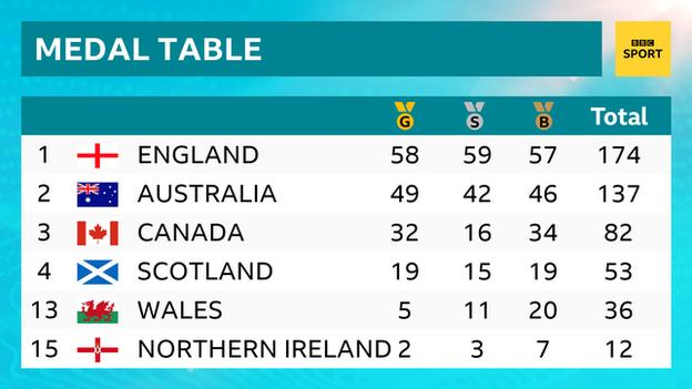 Glasgow 2014 final medal table: 1st England, 2nd Australia, 3rd Canada, 4th Scotland, 13th Wales, 15th Northern Ireland
