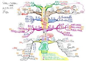 古事記・日本書紀の情報を記憶するためのマインドマップ