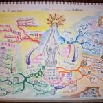 一神教の知識を記憶するマインドマップ
