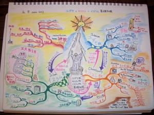 記憶術セミナーのマインドマップ