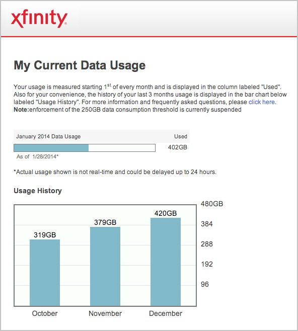 Our Comcast/Xfinity data usage is huge