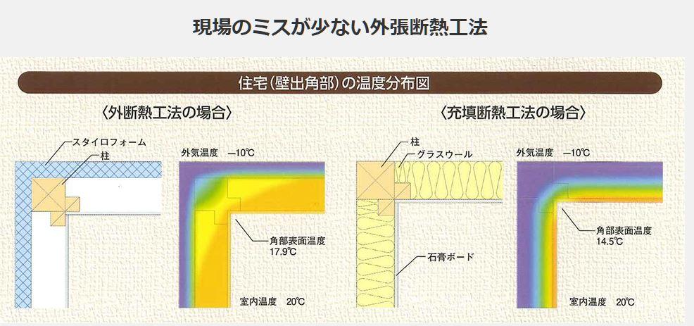 SHS工法3