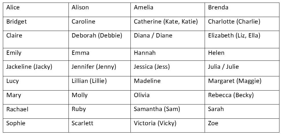 Common  Letter Girls Names