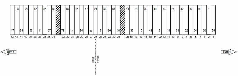 Daytona 500 Pit Stall Selections