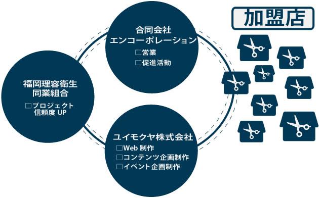 イケプロ組織図