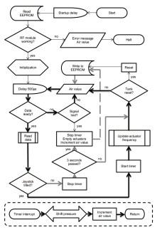 Chassis control program flowchart