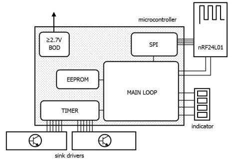 Chassis control architecture
