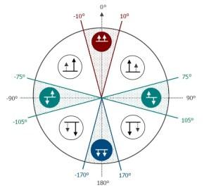 Robot steering patterns