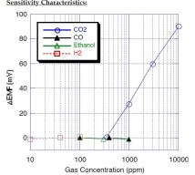 CO2 gas concentration against delta EMF