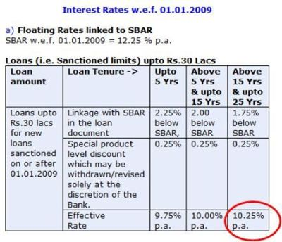 Sbi personal loan rules   COOKING WITH THE PROS