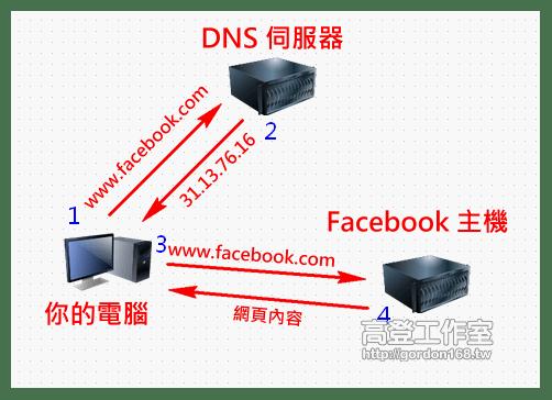 如何封鎖網站   以 Facebook 為例 dns query