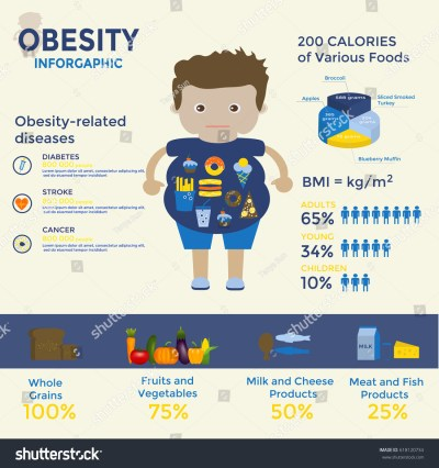 Obesity Infographics Template Fast Food Sedentary Stock ...
