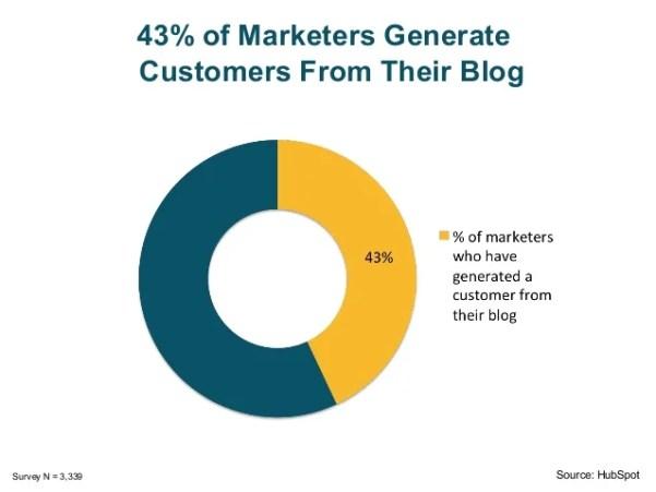 Image result for hubspot blog statistics