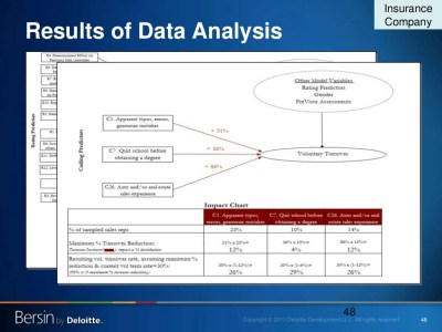 48 Results of Data Analysis