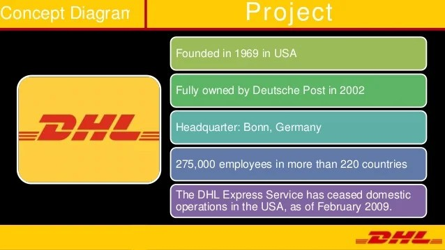 Contact DHL - Express Tracking Enquiries