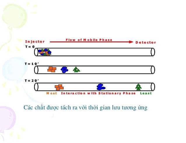 Bai giang sac ky long hieu nang cao hplc 13102017