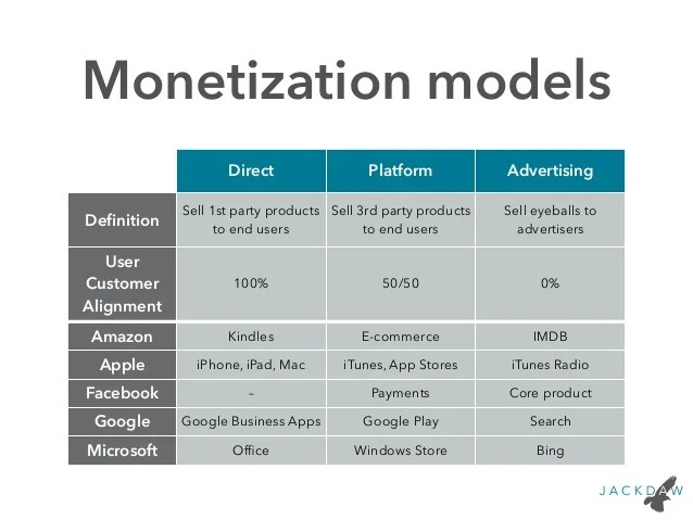 Business models in consumer technology