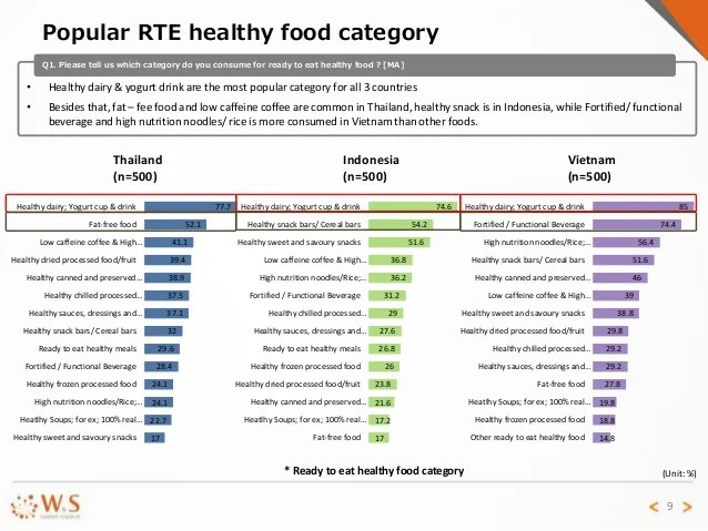 Report on healthy food in Thailand, Indonesia & Vietnam 2015