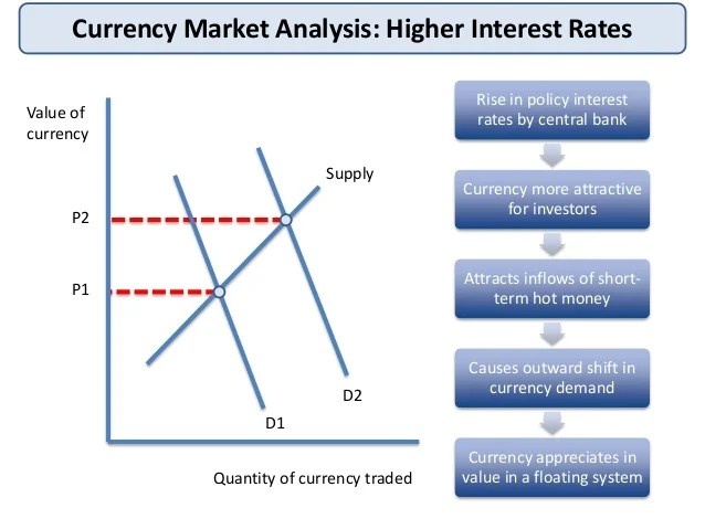 Currency Economics