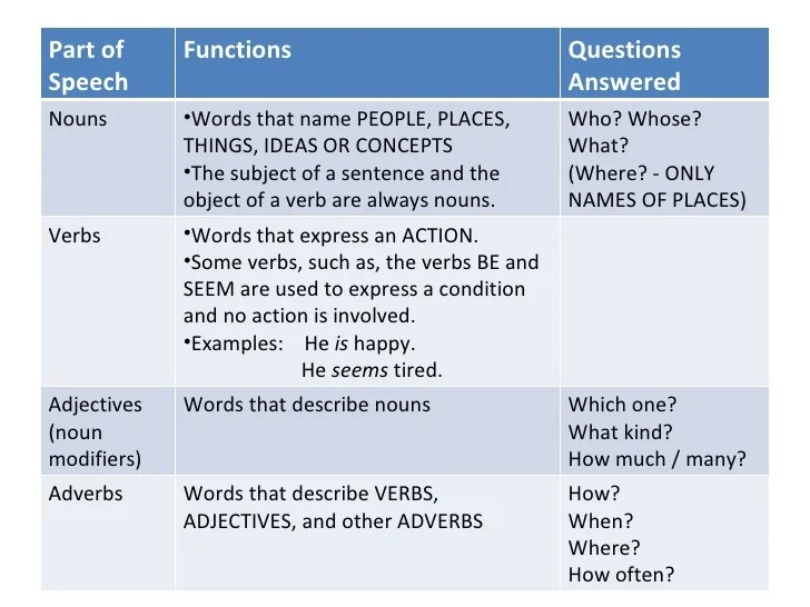 Dictionary And Parts Of Speech