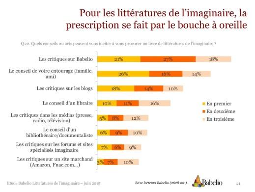 Etude Babelio Littératures de l'imaginaire – juin 2015 21Base lecteurs Babelio (2628 int.) Pour les littératures de l'imag...