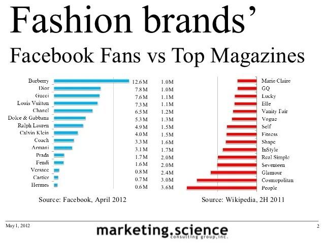 Facebook vs Magazine vs TV Reach Fashion Brands by ...