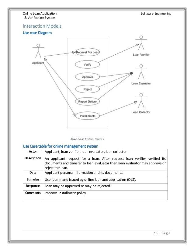 Online Loan Application & Its Verification System