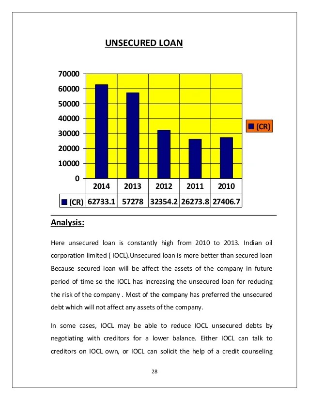 Capital structure Analysis of Indian Oil Corporation Limited (IOCL)
