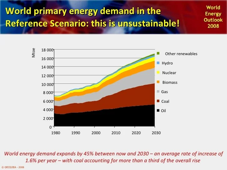 Global Scenario - Energy, (ICLEI World Congress 2009)