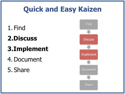 Quick and Easy Kaizen Find1. Find2. Discuss