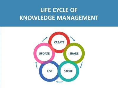 LIFE CYCLE OF KNOWLEDGE MANAGEMENT