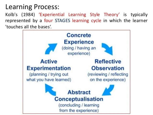 Learning process- Theories, Principles and Characteristics (Lecture-1…