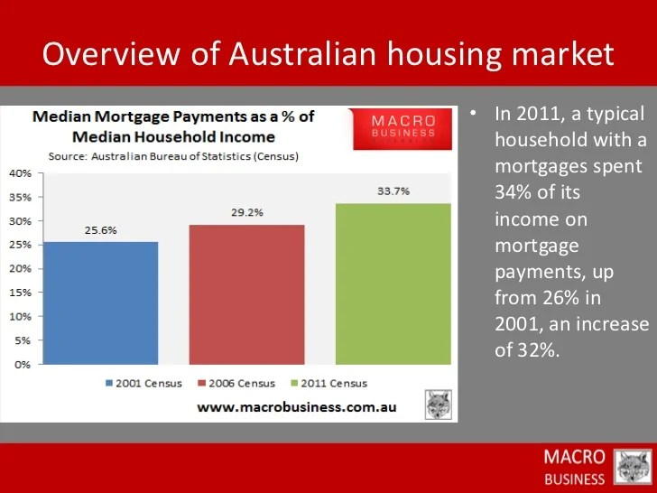 Australian Mortgage: Typical Australian Mortgage