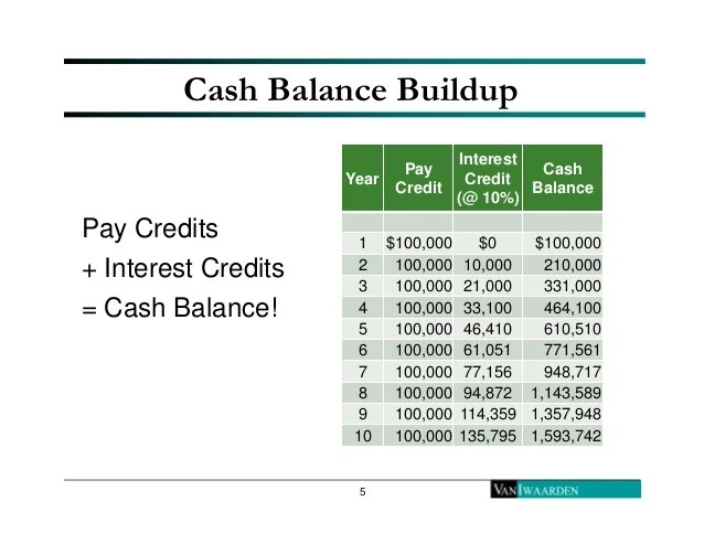 Market based cash balance plans