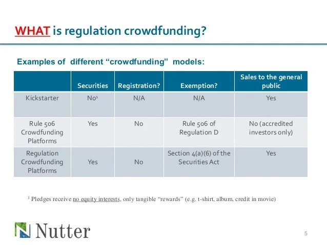 Questions on regulation crowdfunding nutter
