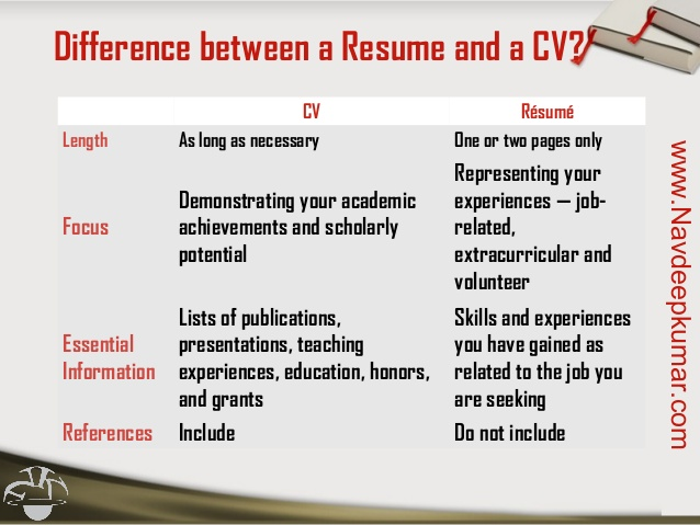 difference between resume cv bio data field battle tk