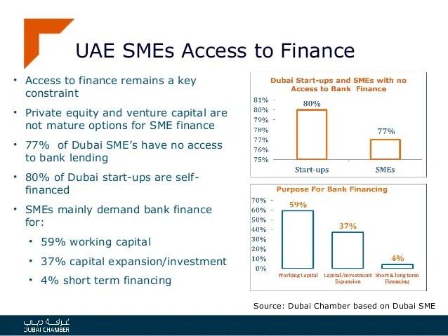 Dubai SME's - Issues & Challenges