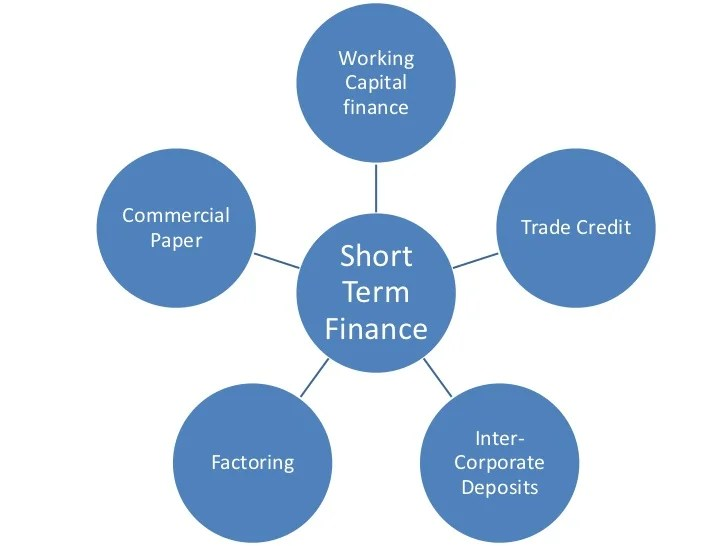 Sources of finance