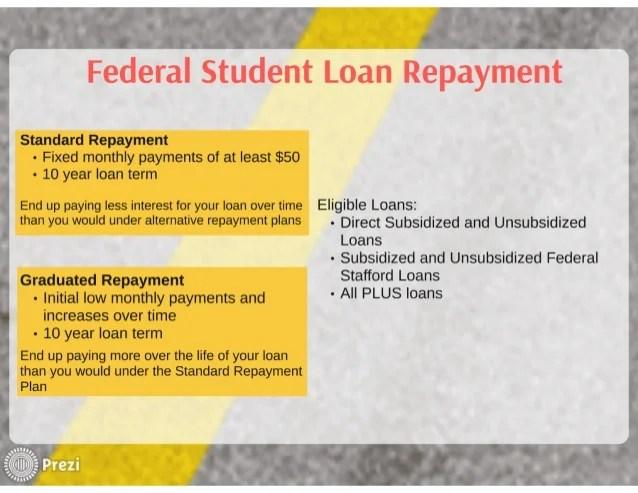 Navigating Student Loan Repayment